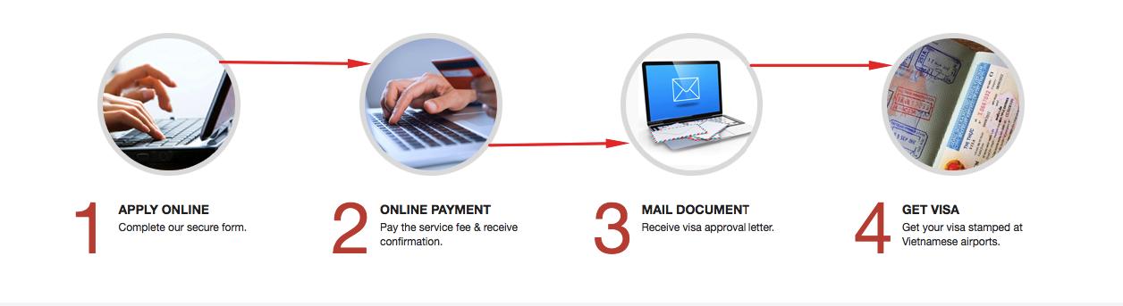 VietNam Visa Line Check Code Status